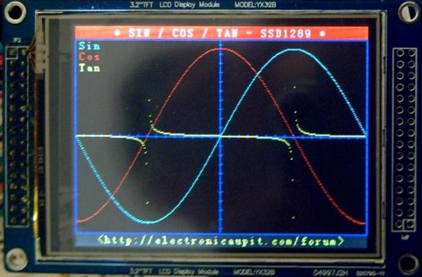 """Sinus - Cosinus - Tangenta TFT 3.2"""""""