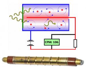Uradmonitor - Principiu contor Geiger Muller