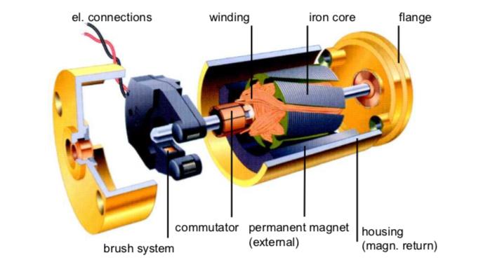 Brushed-DC-Motor